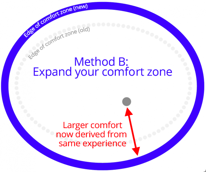 expanding comfort zone diagram