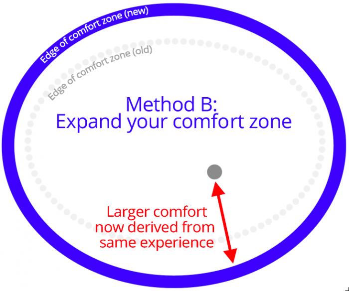 expanding comfort zone diagram