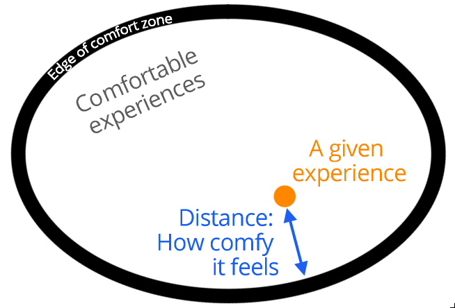 A given experience yields comfort proportional to its distance from your comfort zone edge